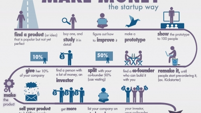 How To Create A Successful Start-Up